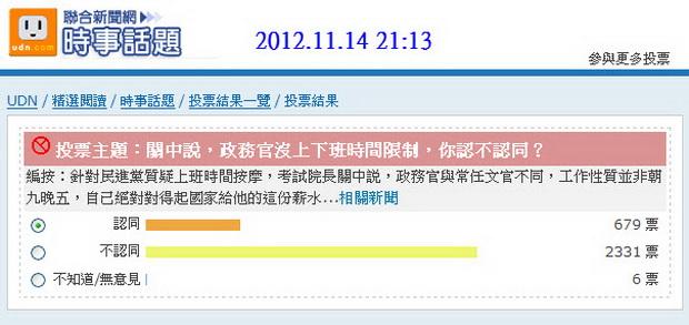 投票主題:關中說,政務官沒上下班時間限制,你認不認同?-2012.11.14-01