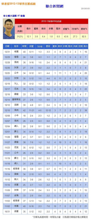 林書豪2012-13球季出賽成績-2013.01.01