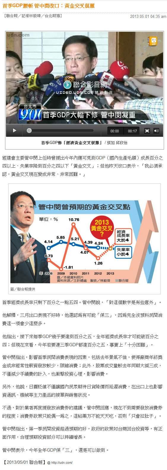 首季GDP腰斬 管中閔改口:黃金交叉很難 -2013.05.01-01