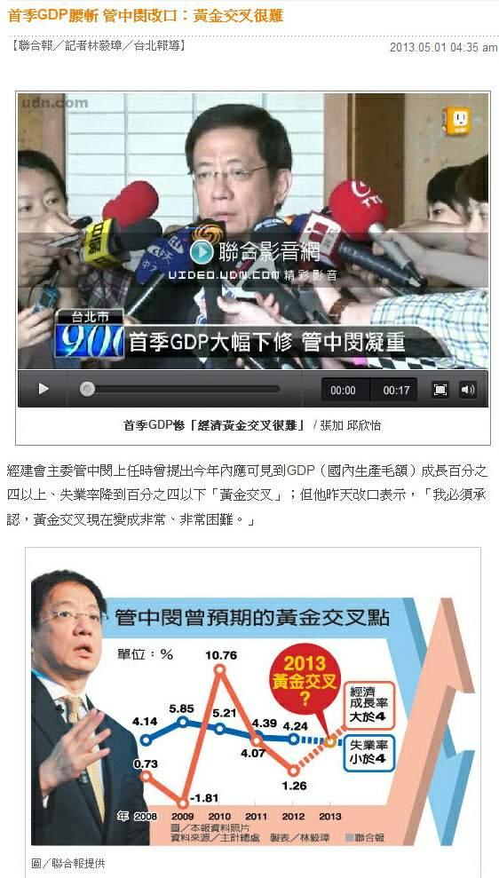 首季GDP腰斬 管中閔改口:黃金交叉很難 -2013.05.01-02
