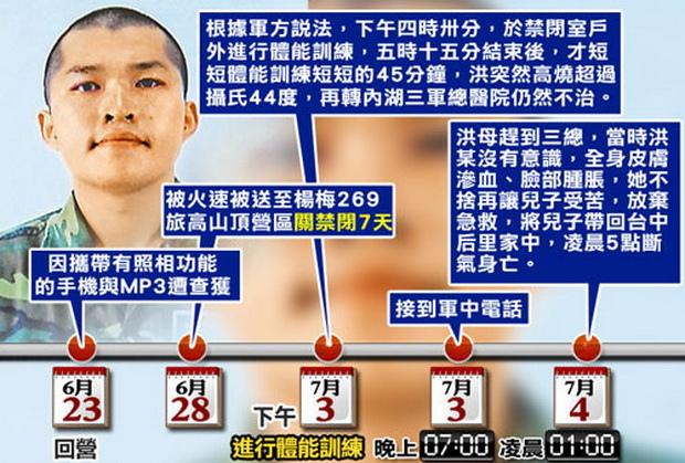 籃球隊長、農家子弟 洪仲丘禁閉猝死之謎!-2013.07.08-02.jpg
