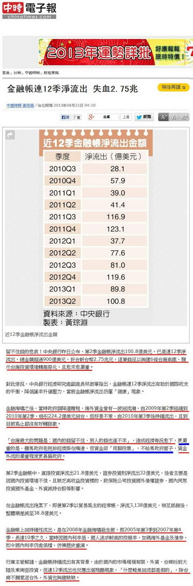 金融帳連12季淨流出 失血2.75兆-2013.08.21.jpg