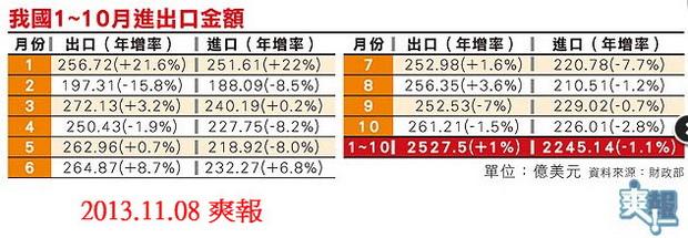 我出口連2負 年減1.5%-2013.11.08-02.jpg