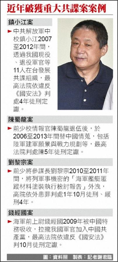 美學者:台灣黑暗十年 馬政府時代 共諜最活躍 - 焦點 - 自由時報電子報-2.jpg