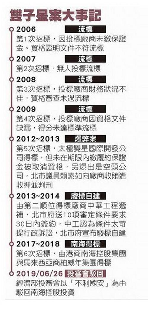 不利國安 封殺雙子星案 投審會揭中資控制 柯文哲政績牌受阻-2019.06.27-2.jpg