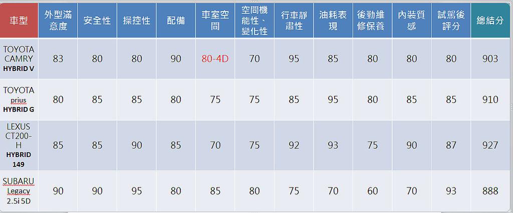 購車評量表-2