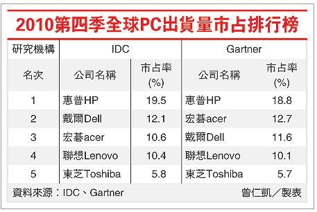 2010第四季全球PC市佔表