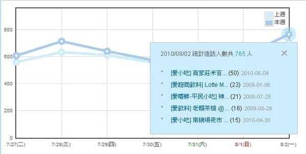 40萬-單日765人次-crop.JPG