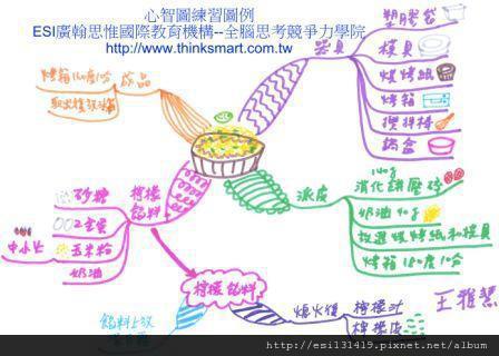 ESI 心智圖範例-食譜