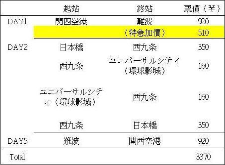 大阪自由行交通費用-1