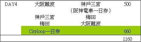 大阪自由行交通費用-2