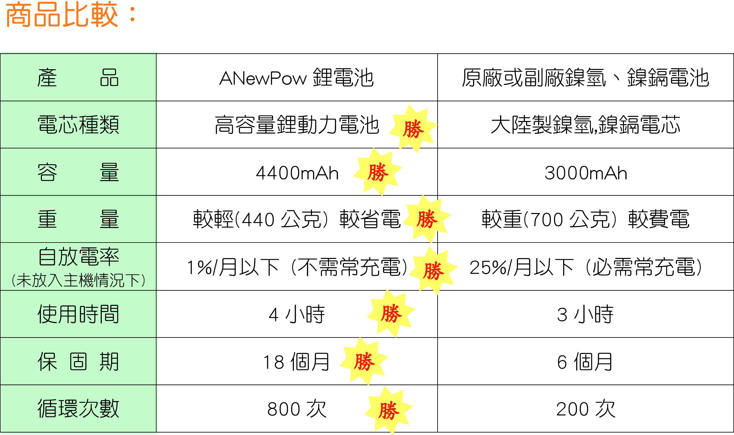 MAO電池比較表