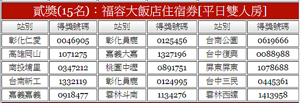 福懋加油站18週年慶抽獎活動得獎名單中獎名單3