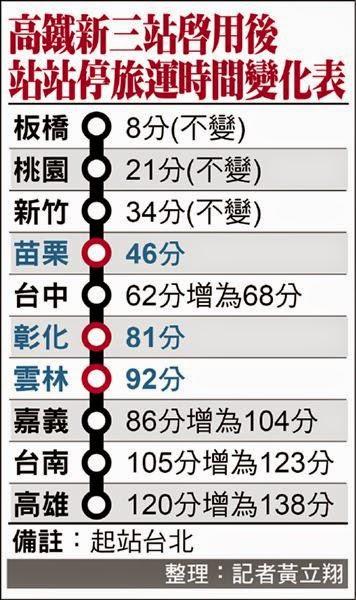 高鐵年底增3站 站站停多18分