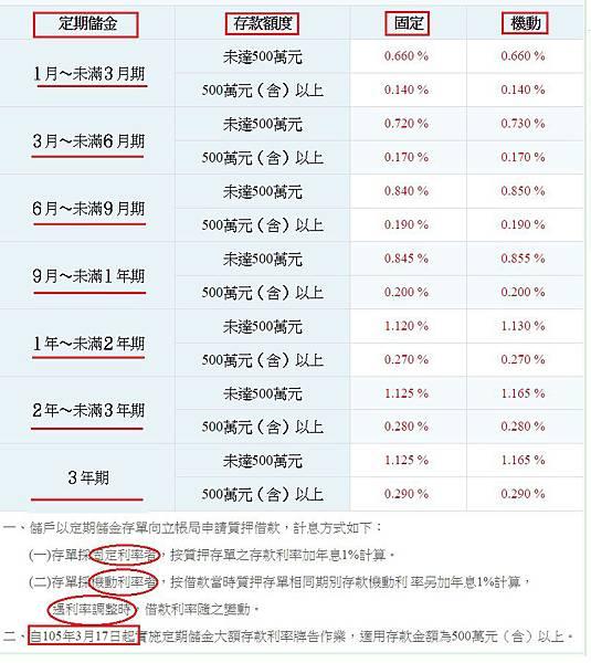 郵政儲金利率表(年息)1郵局定存利率(2016.3.30 調整定期利率)