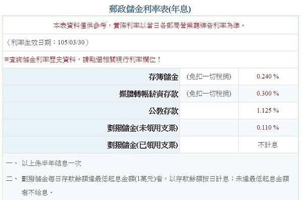 郵政儲金利率表(年息)郵局定存利率(2016.3.30 調整定期利率)