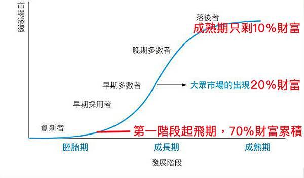 產業市場成熟度對照財富累積量.jpg