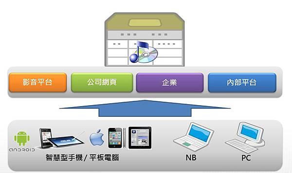 2013-07-30 12_16_51-PowerPoint 投影片放映 - [產品簡報_My Movie(企)]