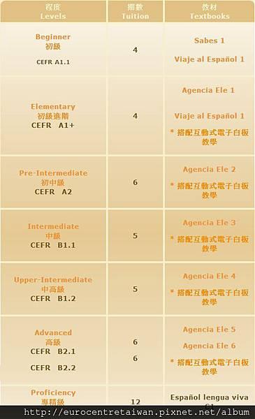 西文課程分級與教材表