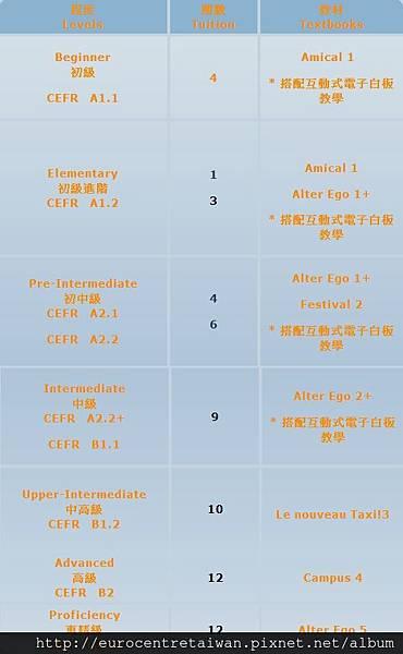 法文課程分級與教材表