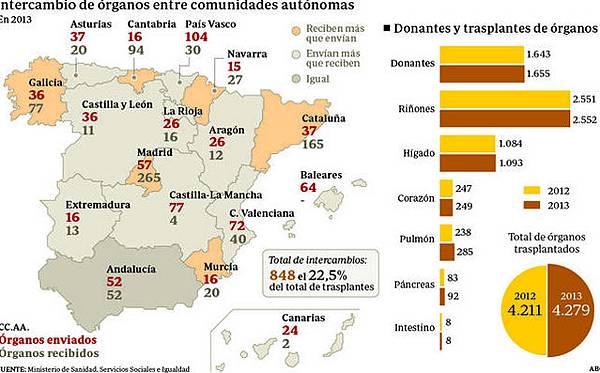 西班牙.器官捐贈.1