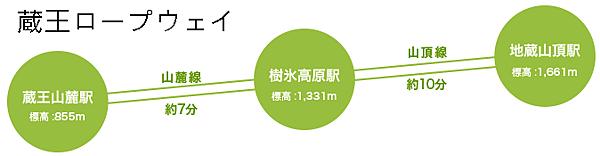 蔵王ロープウェイ  facilities01.png