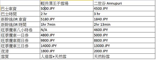 輕井澤 Annupuri滑雪費用比較.png