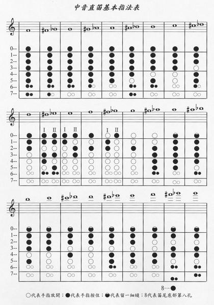 中音直笛指法表1.jpg