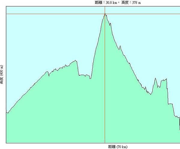 第一天(20070715),從台灣體院到苗栗巨蛋52km-h.JPG