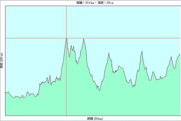 第二天(20070716)上午,從苗栗巨蛋到北埔國小49km-h.JPG