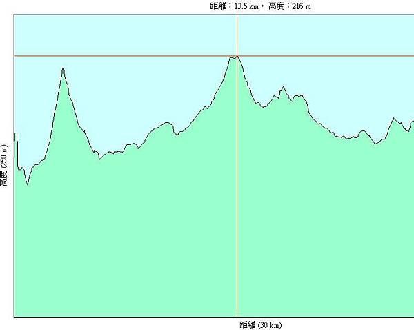 第二天(20070716)下午,從北埔國小到關西國中24km-h.JPG