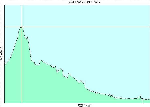第三天(20070717),從關西國中到台北雙蓮國小59km-h.JPG