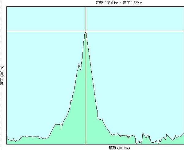 第六天(20070720),遊花蓮太魯閣國家公園及七星潭100km(未到天祥,實際約75km)-h.JPG