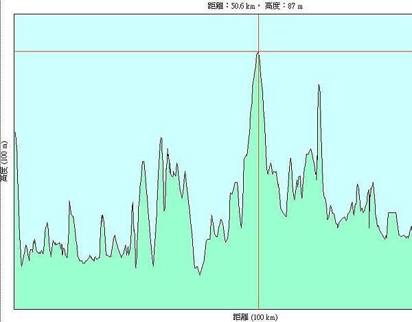 第八天(20070722),從長濱國小到台東縣立體育館83km-h.JPG