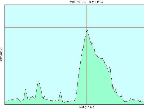 第九天(20070723),從台東到墾丁天主教學生活動中心134km-h.JPG