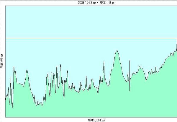 第十一天(20070725),從墾丁到屏東市中正國小96km-h.JPG