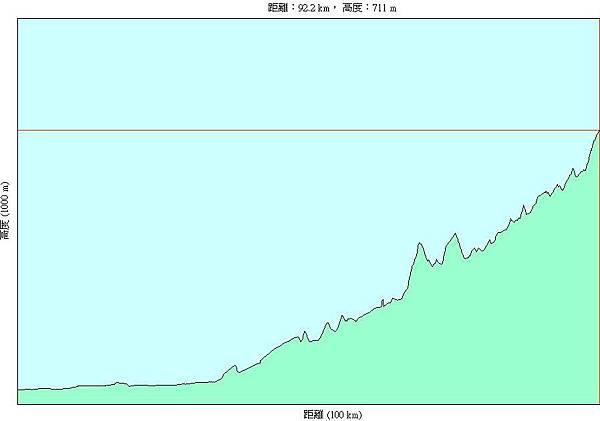 第十二天(20070726),從屏東市中正國小到高雄縣民生國小94km-h.JPG
