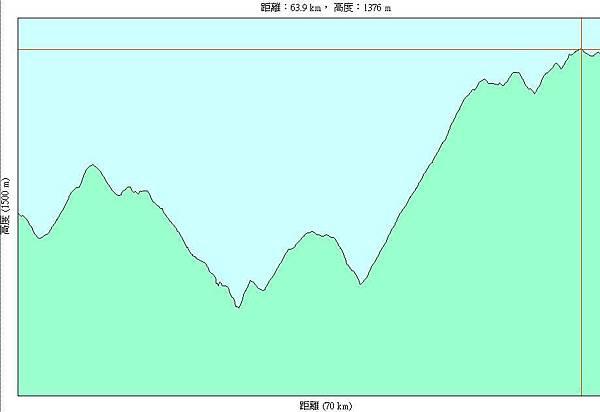 第十三天(20070727),從高雄縣民生國小到嘉義縣中和國小69km-h.JPG