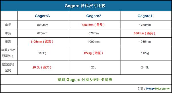 【規格比較表】Gogoro3 P3.png