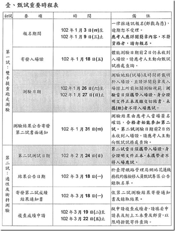交通部台灣鐵路管理局花蓮機務段約僱檢修人員甄試簡章-1