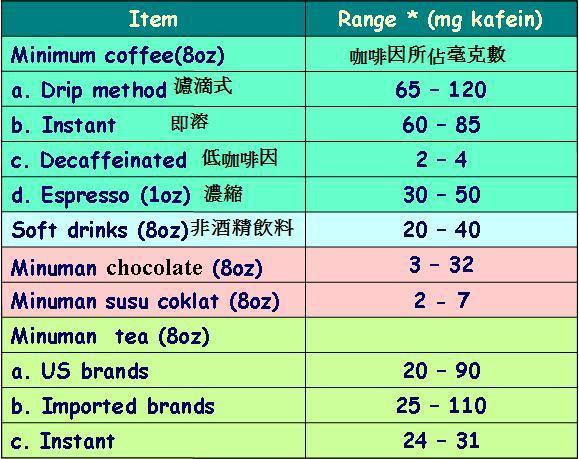 咖啡因含量