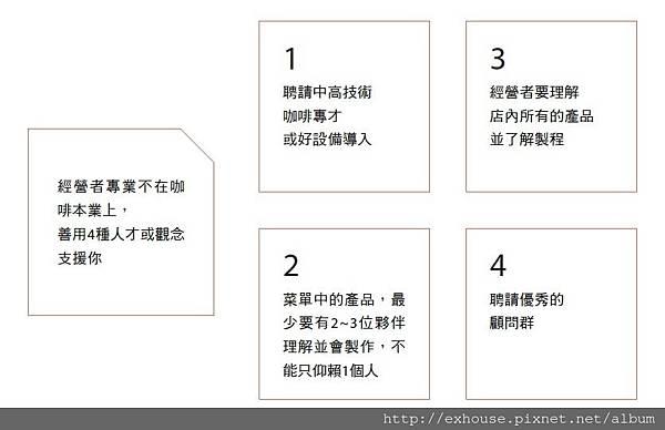 經營者須留意的4件事.jpg