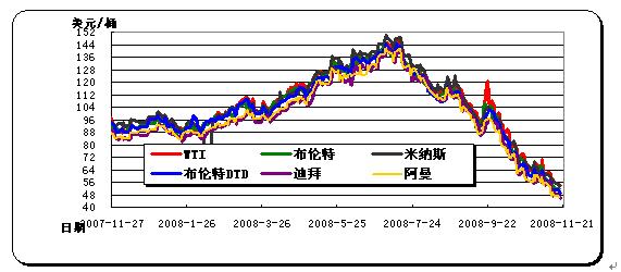 2009原油價格