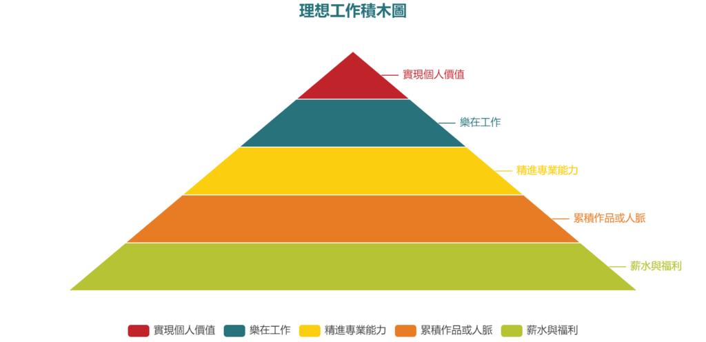 the-5-building-blocks-of-ideal-jobs.jpg