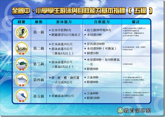全國中小學游泳與自救能力基本指標海報