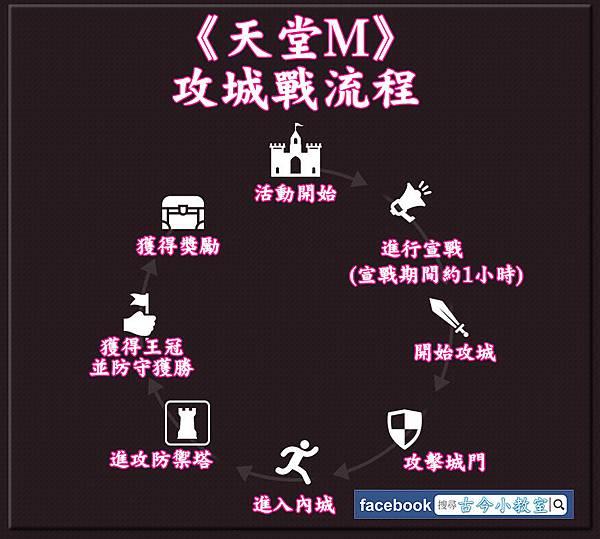 00-攻城戰流程2.jpg