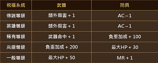 新增祝福系統-2.png