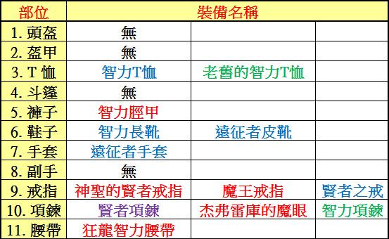 《天堂M》槍手特輯  『智力裝備』介紹-0.jpg