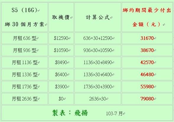 HTC New One、三星S4 Note2、iPhone 5泡水受潮摔機故障,綁約買新機,比維修手機划算4