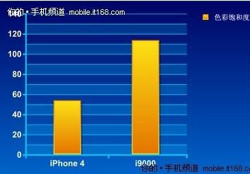 令iPhone 4也失色的-AMOLED螢幕顯示技術2